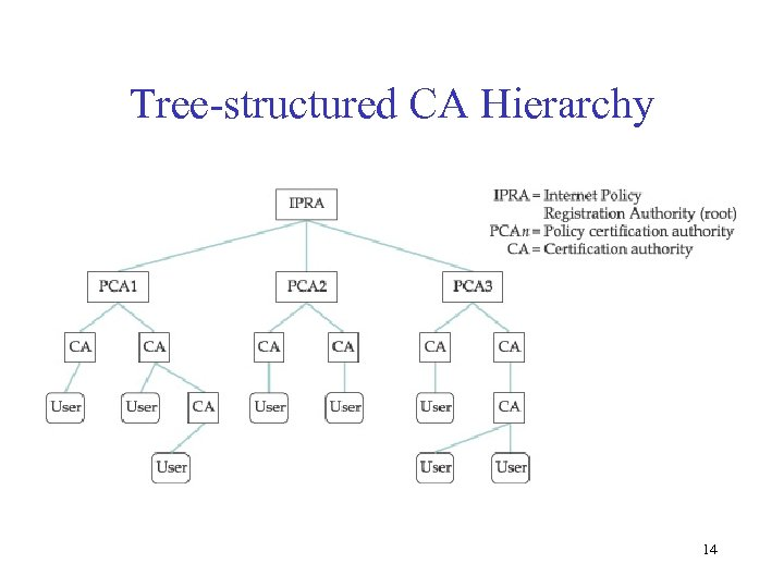 Tree-structured CA Hierarchy 14