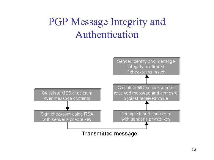 PGP Message Integrity and Authentication Sender identity and message integrity confirmed if checksums match