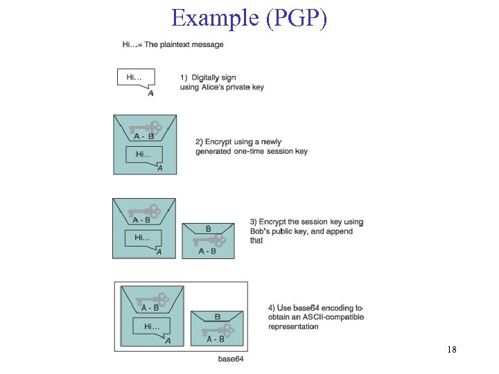 Example (PGP) 18