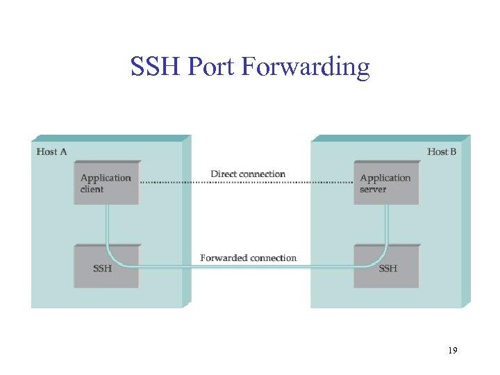 SSH Port Forwarding 19