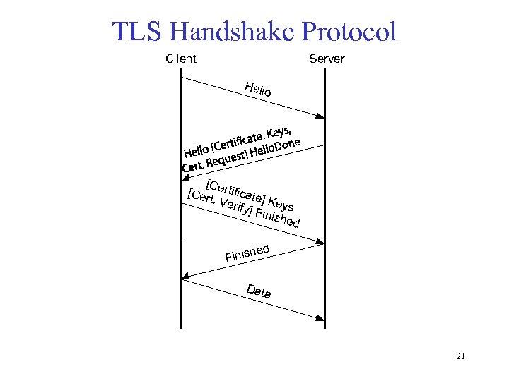 TLS Handshake Protocol Client Server Hello [C [Cer ertificate t. Ve ] rify] Keys