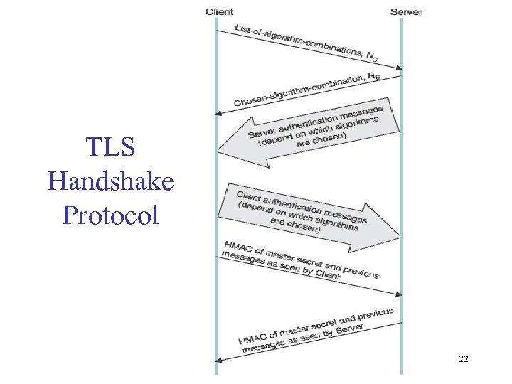 TLS Handshake Protocol 22