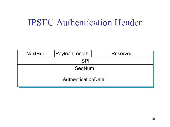 IPSEC Authentication Header 23