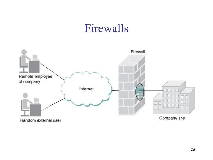 Firewalls 26