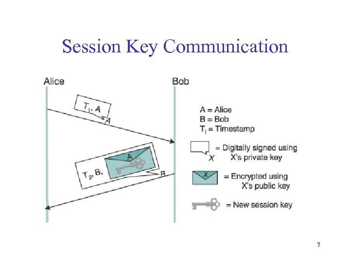 Session Key Communication 7
