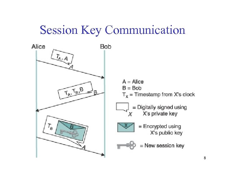 Session Key Communication 8