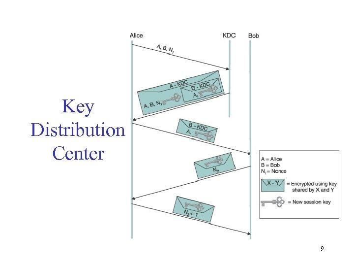 Key Distribution Center 9