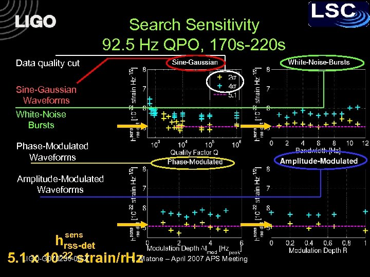 Search Sensitivity 92. 5 Hz QPO, 170 s-220 s Data quality cut Sine-Gaussian Waveforms