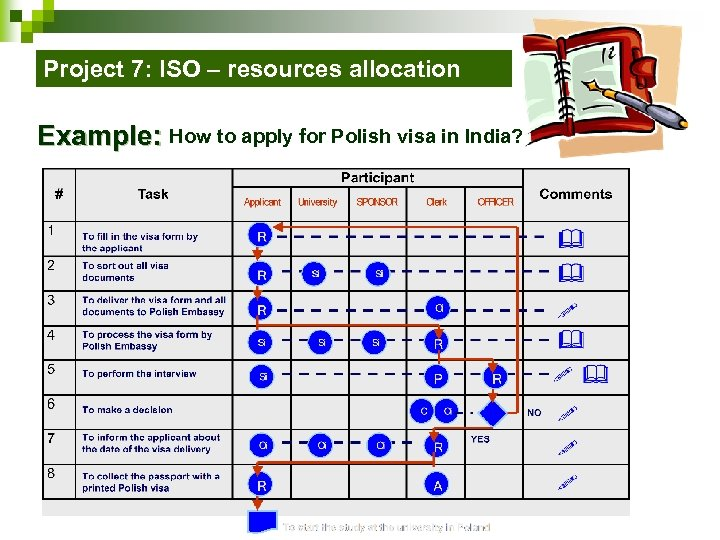 Project 7: ISO – resources allocation Example: How to apply for Polish visa in