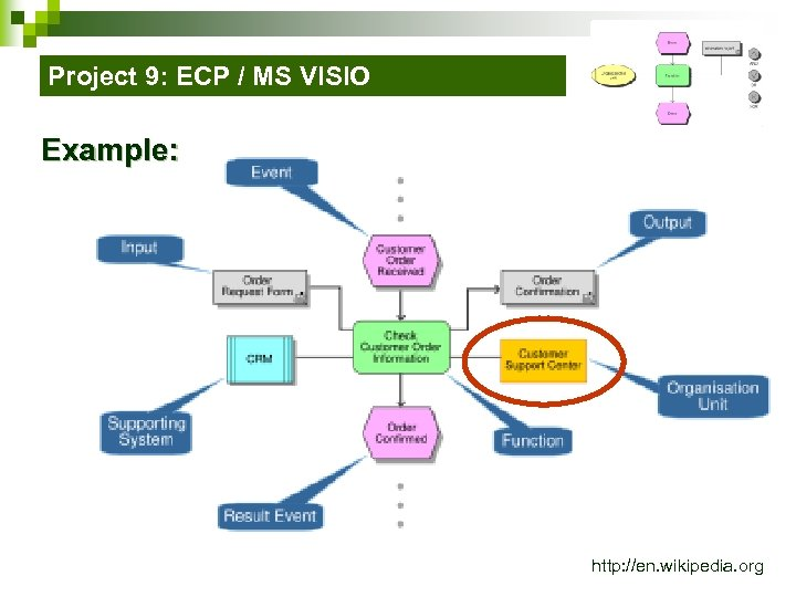 Project 9: ECP / MS VISIO Example: http: //en. wikipedia. org