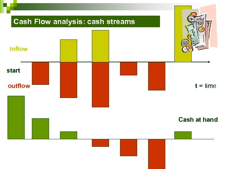 Cash Flow analysis: cash streams inflow start outflow t = time Cash at hand