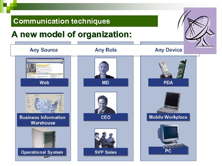 Communication techniques A new model of organization: