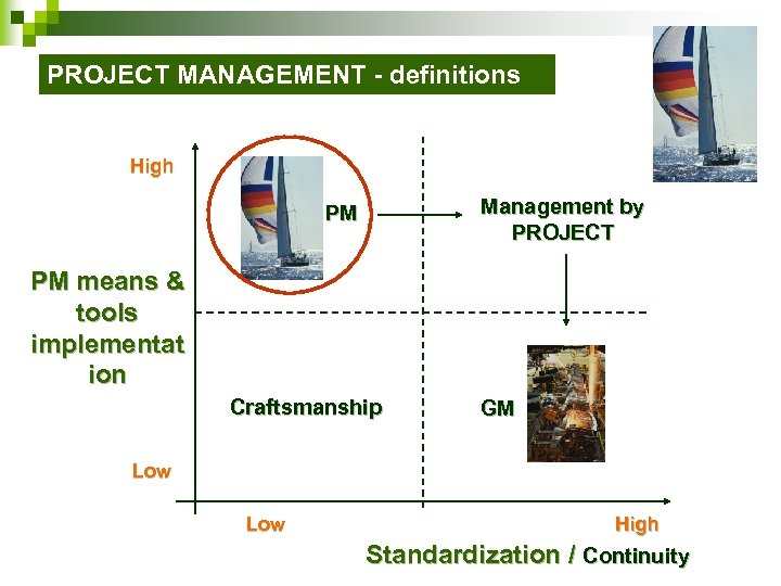 PROJECT MANAGEMENT - definitions High Management by PROJECT PM PM means & tools implementat