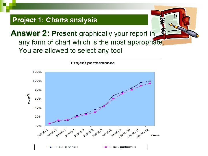 Project 1: Charts analysis Answer 2: Present graphically your report in any form of