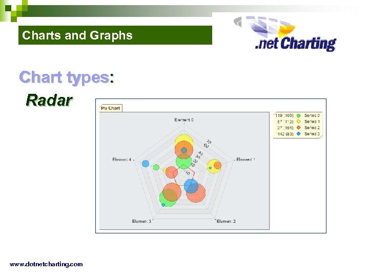 Charts and Graphs Chart types: Radar www. dotnetcharting. com