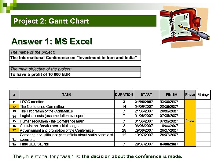 "Project 2: Gantt Chart Answer 1: MS Excel The ""mile stone"" for phase 1"