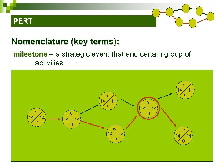 PERT Nomenclature (key terms): milestone – a strategic event that end certain group of