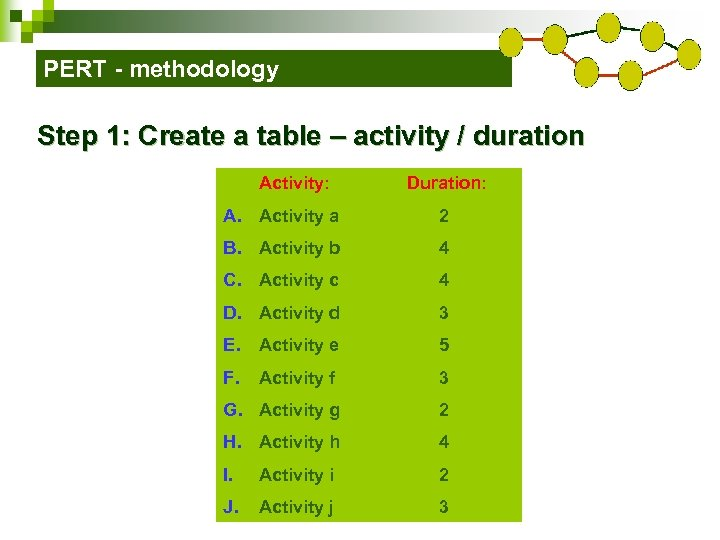 PERT - methodology Step 1: Create a table – activity / duration Activity: Duration: