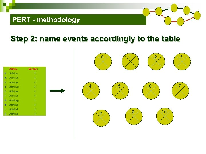 PERT - methodology Step 2: name events accordingly to the table 0 4 1