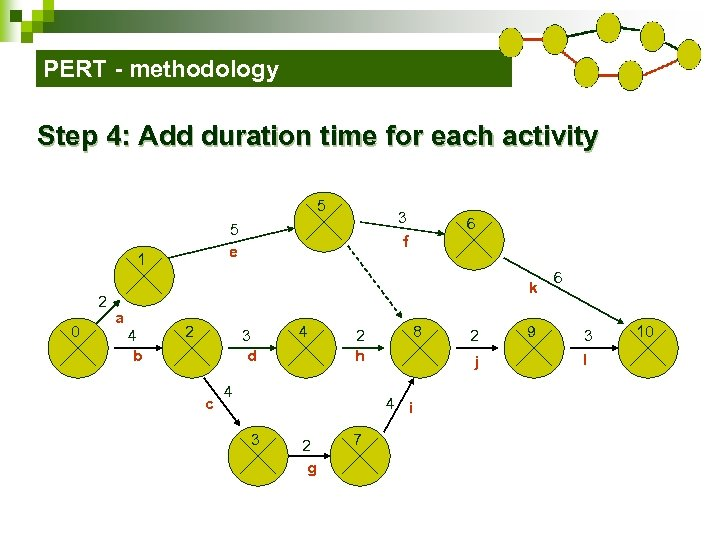 PERT - methodology Step 4: Add duration time for each activity 5 1 2
