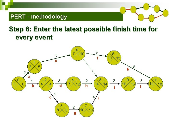 PERT - methodology Step 6: Enter the latest possible finish time for every event