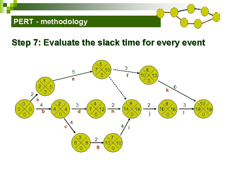 PERT - methodology Step 7: Evaluate the slack time for every event 2 2
