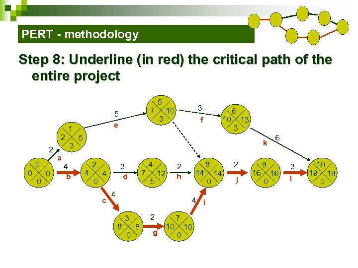 PERT - methodology Step 8: Underline (in red) the critical path of the entire