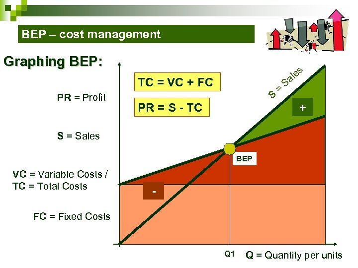 BEP – cost management Graphing BEP: s TC = VC + FC PR =