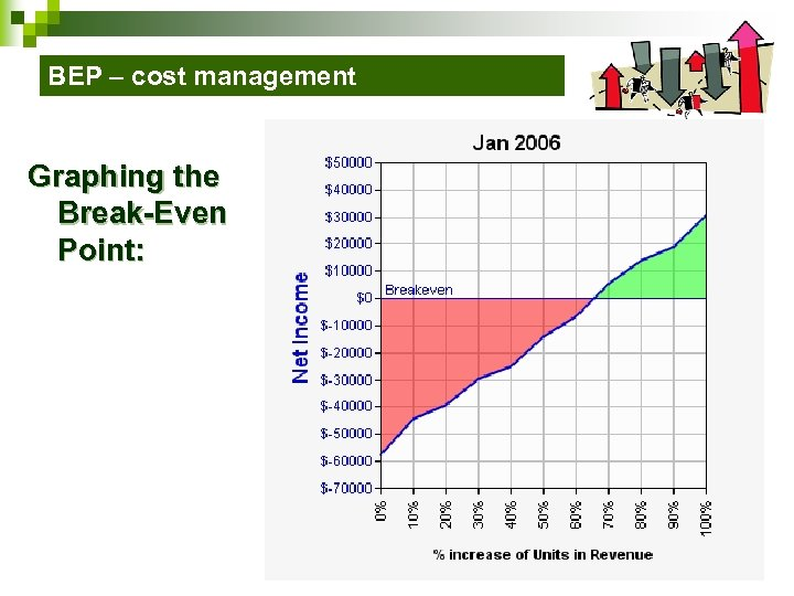 BEP – cost management Graphing the Break-Even Point: