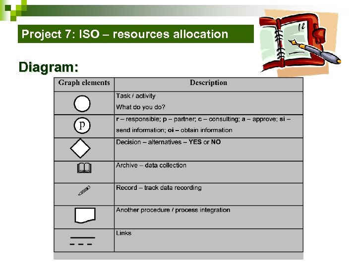 Project 7: ISO – resources allocation Diagram: