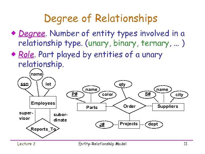 Entity-Relationship Model Ch 3 Mr John Ortiz Lecture