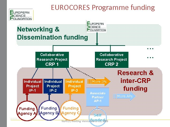 EUROCORES Programme funding Networking & Dissemination funding Collaborative Research Project CRP 1 CRP 2