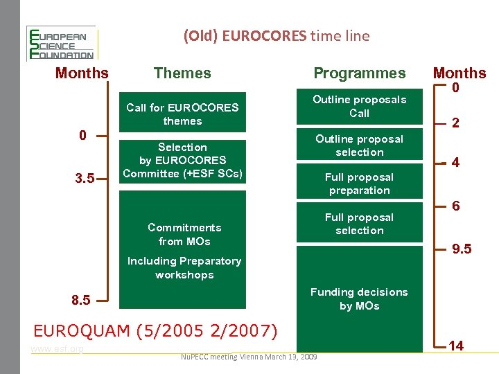 (Old) EUROCORES time line Months Themes Call for EUROCORES themes 0 3. 5 Selection
