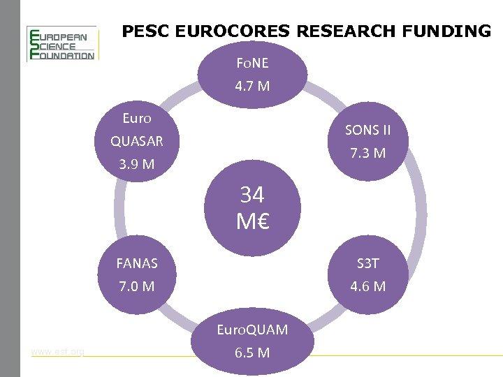 PESC EUROCORES RESEARCH FUNDING Fo. NE 4. 7 M Euro QUASAR 3. 9 M