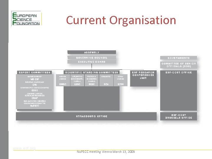 Current Organisation www. esf. org Nu. PECC meeting Vienna March 13, 2009