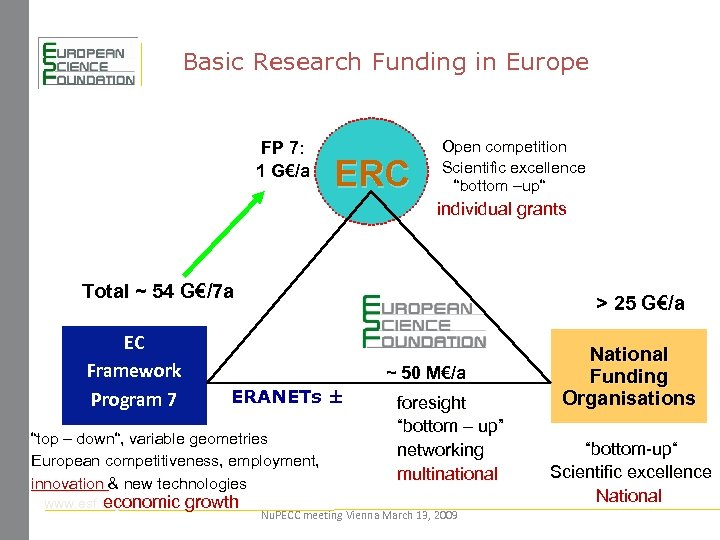 Basic Research Funding in Europe FP 7: 1 G€/a ERC Open competition Scientific excellence