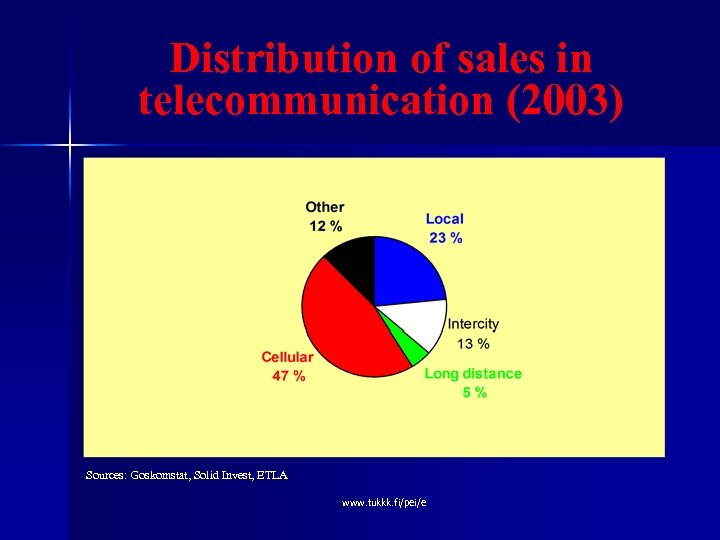 Distribution of sales in telecommunication (2003) Sources: Goskomstat, Solid Invest, ETLA www. tukkk. fi/pei/e