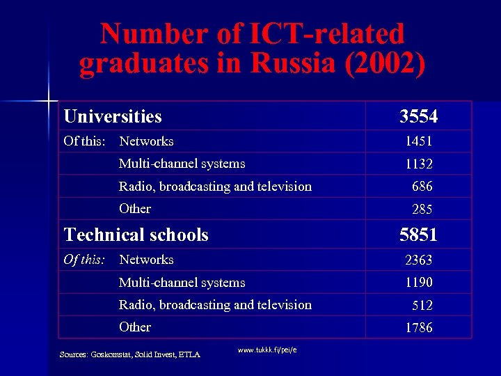 Number of ICT-related graduates in Russia (2002) Universities 3554 Of this: Networks 1451 Multi-channel