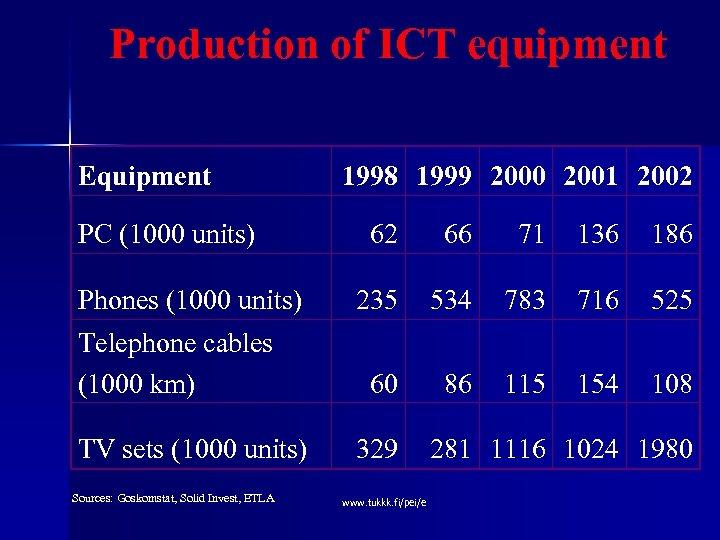 Production of ICT equipment Equipment PC (1000 units) 1998 1999 2000 2001 2002 62