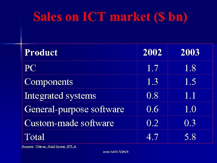 Sales on ICT market ($ bn) Product 2002 PC Components Integrated systems General-purpose software