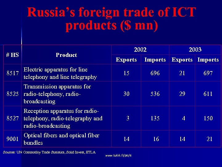 Russia's foreign trade of ICT products ($ mn) # HS 8517 Product Electric apparatus