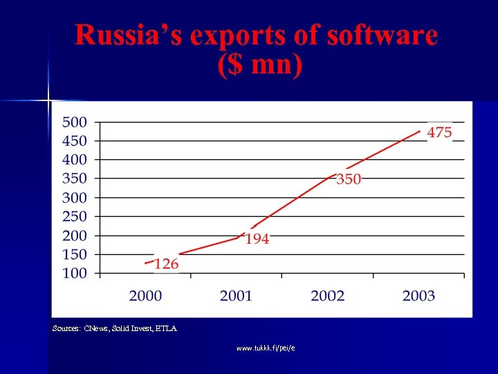 Russia's exports of software ($ mn) Sources: CNews, Solid Invest, ETLA www. tukkk. fi/pei/e