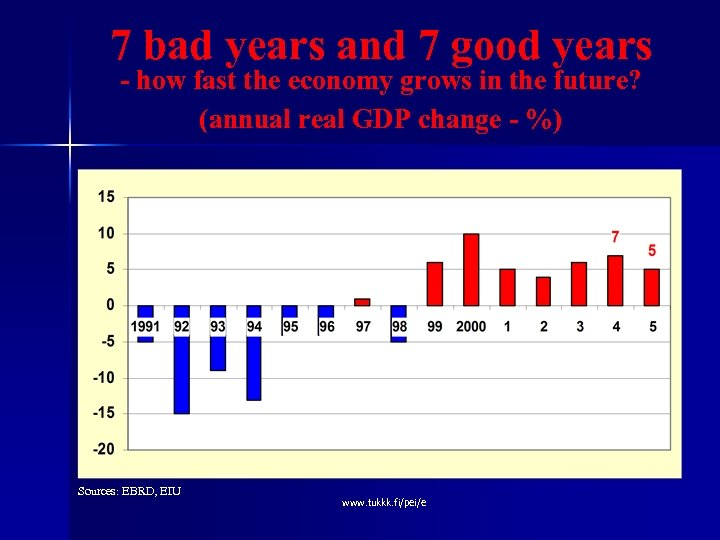 7 bad years and 7 good years - how fast the economy grows in