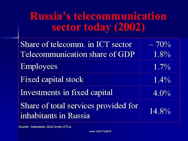 Russia's telecommunication sector today (2002) Share of telecomm. in ICT sector Telecommunication share of