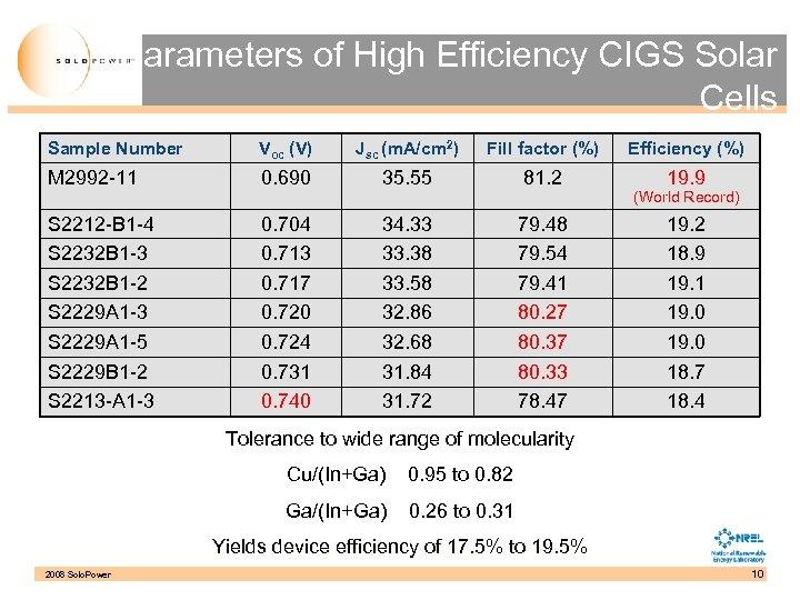 Parameters of High Efficiency CIGS Solar Cells Sample Number Voc (V) Jsc (m. A/cm