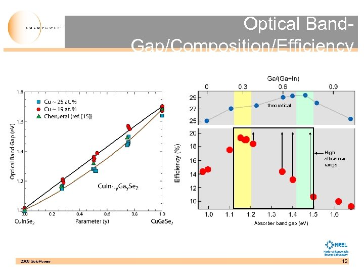 Optical Band. Gap/Composition/Efficiency theoretical High efficiency range Absorber band gap (e. V) 2008 Solo.