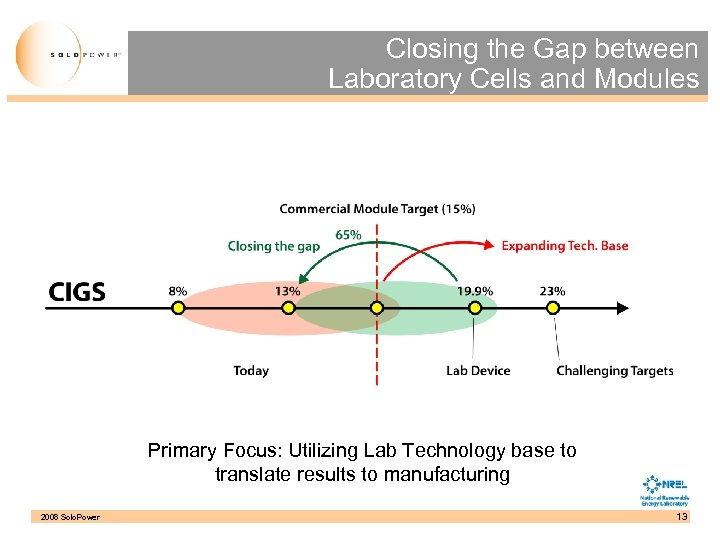 Closing the Gap between Laboratory Cells and Modules Primary Focus: Utilizing Lab Technology base
