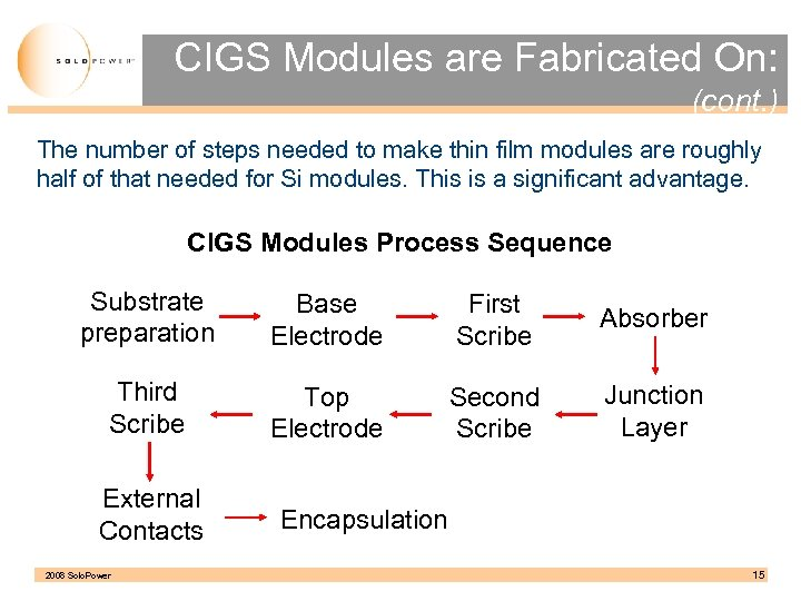 CIGS Modules are Fabricated On: (cont. ) The number of steps needed to make