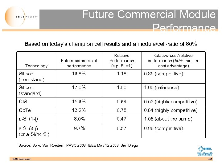 Future Commercial Module Performance Based on today's champion cell results and a module/cell-ratio of