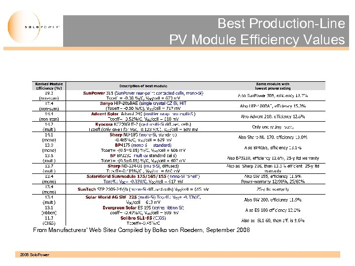 Best Production-Line PV Module Efficiency Values From Manufacturers' Web Sites Compiled by Bolko von